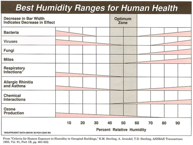 best humidity range for human health